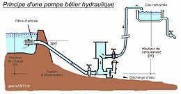 Fabriquer Une Fontaine Sans Pompe : b lier hydraulique wikip dia ~ Melissatoandfro.com Idées de Décoration