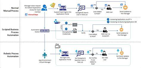 Abcs Of Robotic Process Automation