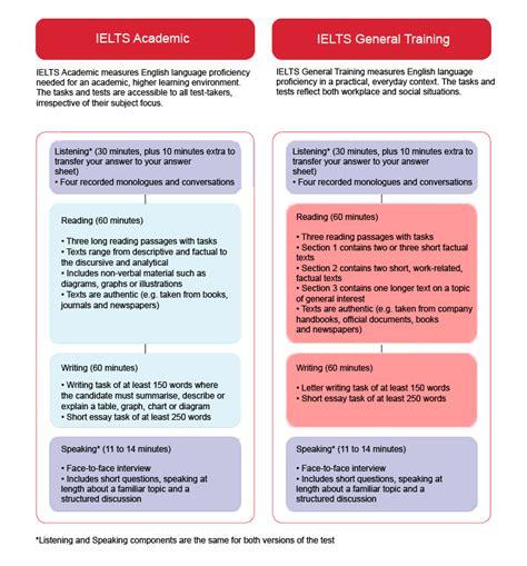 Understand The Ielts Test Format  Take Ielts