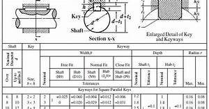 Metric To Standard Size Chart Standard Metric Keys Keyways Mechanical Reviews