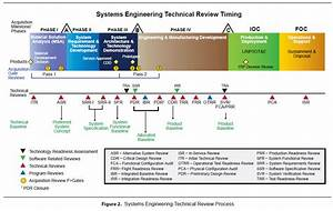 navsea on feedyeticom With design review process template