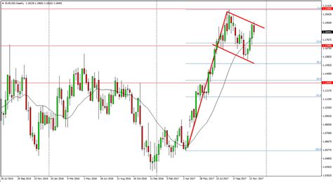 Does The Forex Market Close On December | Forex Ea Meaning