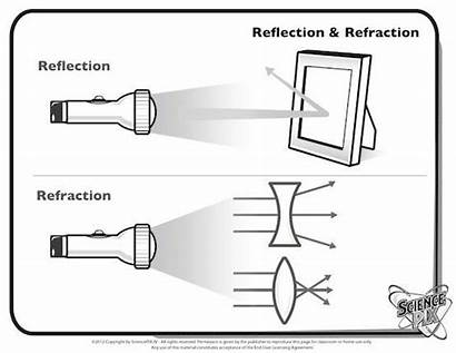 Reflection Worksheet Refraction Science Worksheets Concave Convex
