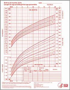 Who Growth Chart Girls 0 24 Months Aap