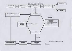 Seputar Ilmu Kearsipan  Analisis Sistem Penjualan Pada