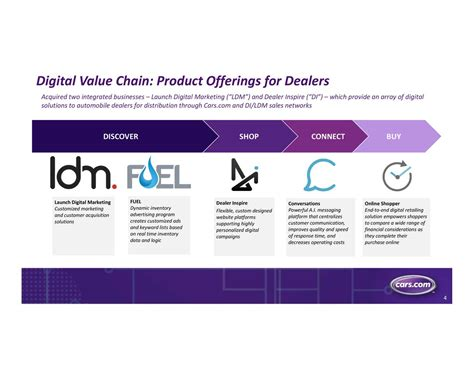 digital marketing caign cars cars to acquire dealer inspire and launch
