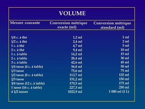 table de conversion cuisine azalea