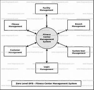 Fitness Center Management System Dataflow Diagram  Dfd