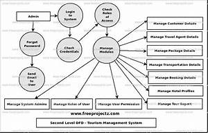 Tourism Management System Dataflow Diagram  Dfd  Freeprojectz