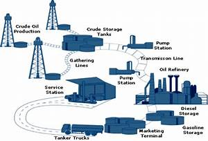 The Crude Oil Delivery Network