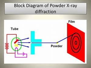 Ppt - X-ray Diffraction Powerpoint Presentation