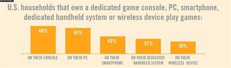 w usa pc niemal tak popularne jak konsole wzrost znaczenia urządzeń mobilnych gryonline pl