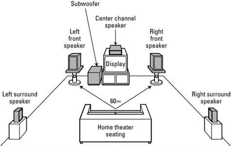 numbers   surround sound terminology dummies