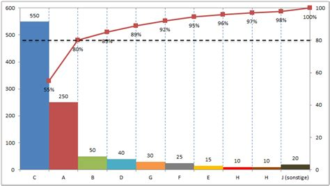 tbqualitywerkzeuge pareto diagramm managementmethoden