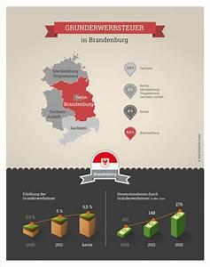 Grunderwerbsteuer Brandenburg 2016 : grunderwerbsteuer brandenburg 2017 ~ Frokenaadalensverden.com Haus und Dekorationen