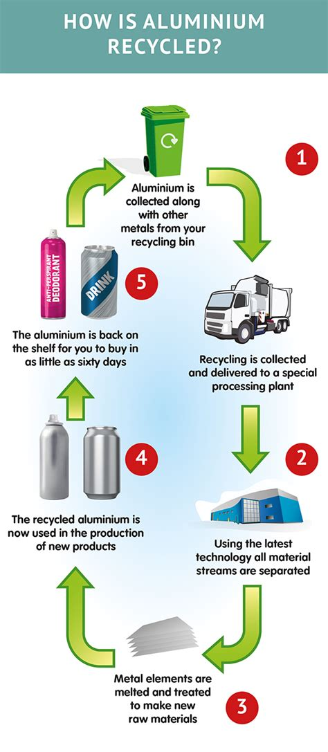 How Is Aluminium Recycled? The Aluminium Packaging Recycling