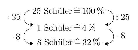 prozentrechnung mittels dreisatz mathe artikel serloorg