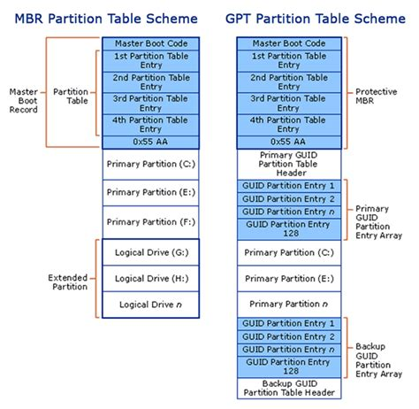 mbr  gpt guide whats  difference