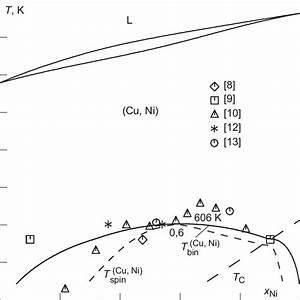 29 Copper Nickel Phase Diagram