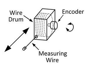 Draw Wire Encoders Dynapar