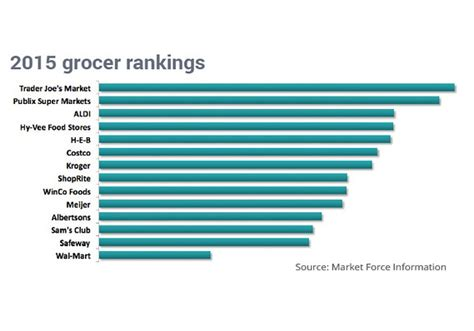 trader joes voted americas favorite grocery store    straight year marketwatch