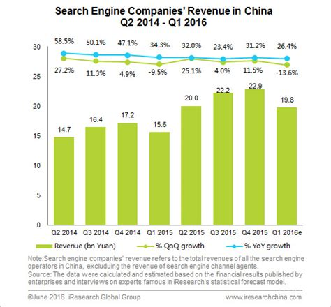 search engine companies revenue declined 13 6 in q1 2016