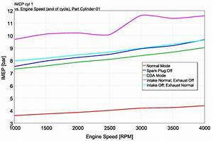 Comparison Of Net Imep Per Active Cylinder Versus Engine Speed For