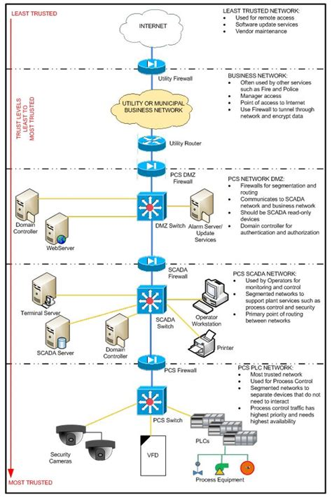 36 Best Network Architecture Images On Pinterest Network