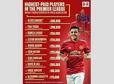 Highest paid player in Premier League – Live Stream HD