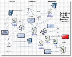 Sdlc Design Phase