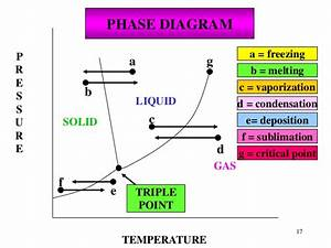 Properties Of Solids  U0026 Liquids