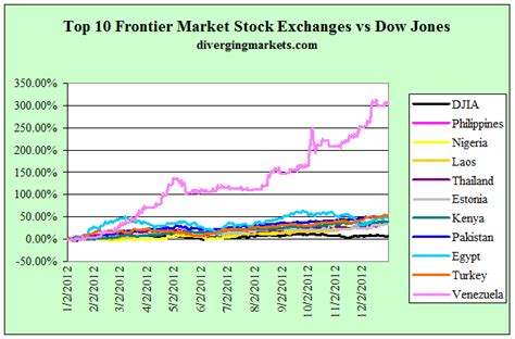 Chart Of The Day The Top 10 Stock Exchanges Of 2012