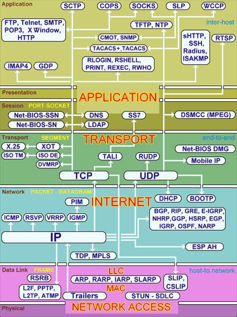 tcp ip mapa tech   cisco networking osi model