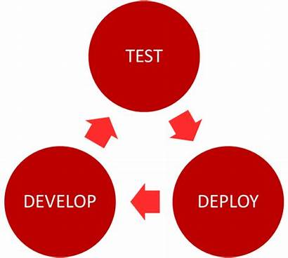 Functional Testing Software Ensure Tested Within Development