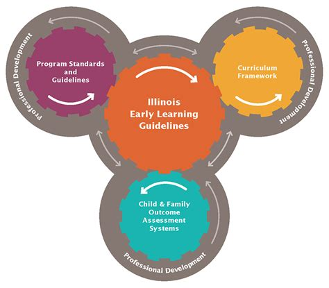 illinois early learning guidelines  children birth