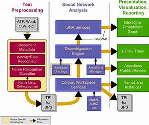 Bps Architecture Diagram - Ist Research And Content Technologies