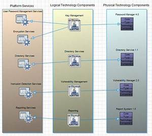 53 Best Images About Togaf  Enterprise Architecture