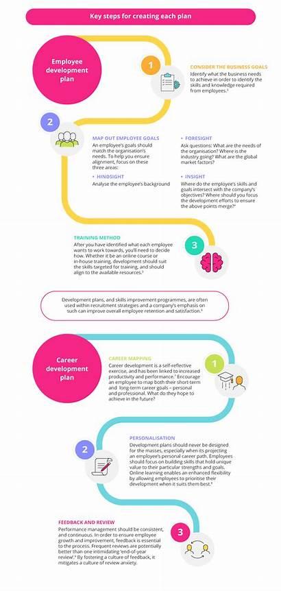 Employee Development Career Plan Between Difference Personal