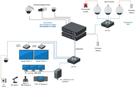 cctv system expose security  electronics pic