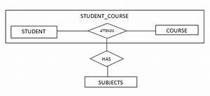 Notes On Dbms  Convert Er Into Tables  Relation