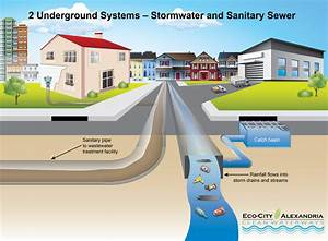 Two Types Of Sewer Systems