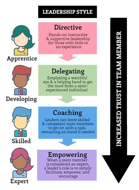 key  great leadership    adaptive heres