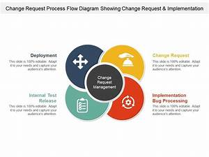 Change Request Process Flow Diagram Showing Change Request