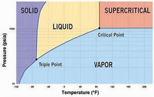 Co2 In Refrigeration Applications
