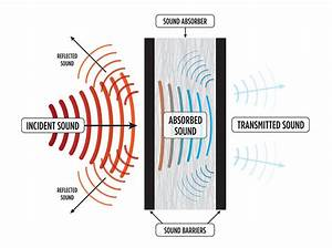Decoupled Sound  U2013 Latest Technology