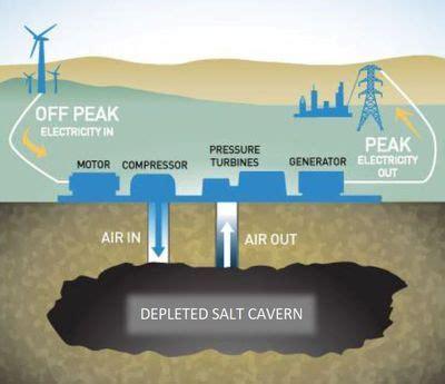 hydrostor launches  terra bulk energy storage system