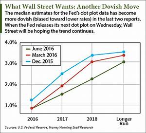 The Fed Dot Plot: Why It Matters to Every Investor Today