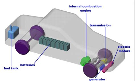 Diagram Of Electric Car Motor by 2 972 How Hybrid Electric Vehicles Work