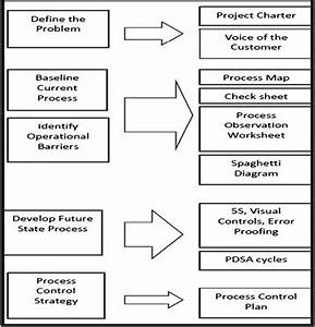 Belbin Chart Roadmap Of Process Improvement Tools Provided To Teams To