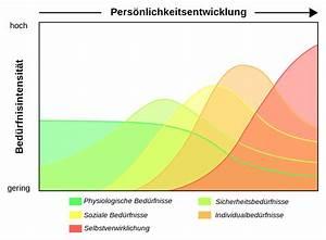 File Dynamische Darstellung Der Bed U00fcrfnishierarchie Nach